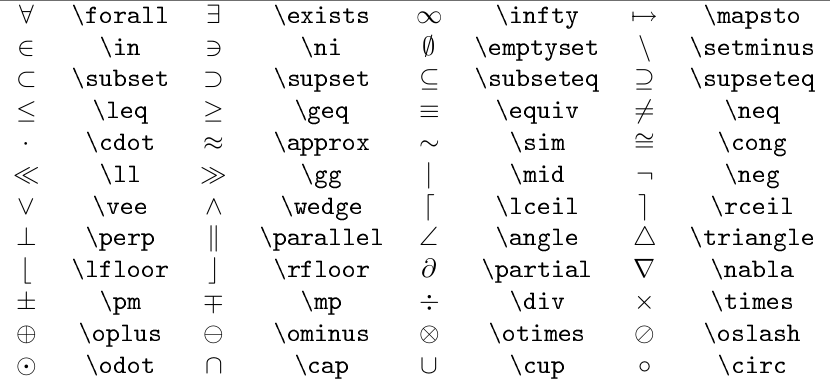 LaTeX математика