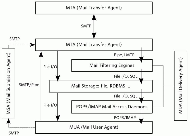 Принципиальная схема работы электронной почты и способы взаимодействия между ее основными компонентами.